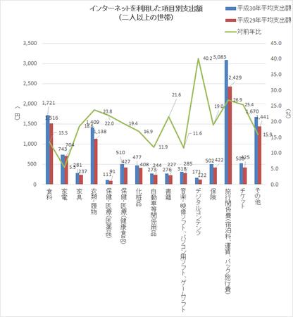 品目別支出額(h30).png