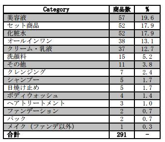 商品カテゴリー_化粧品広告調査2016png.png