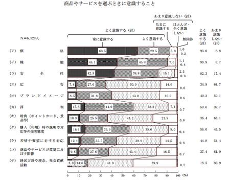 商品選択(H25年度 消費者意識調査).png