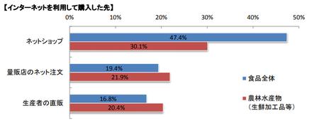 増加した食品購入方法(ネット購入先)_202007.png