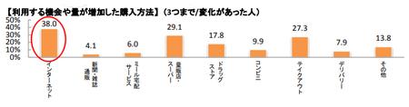 増加した食品購入方法_202007.png