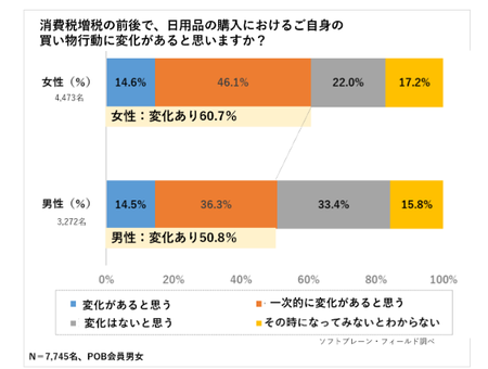 増税買い物行動_1.png