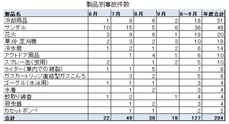夏の製品事故件数.png