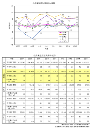 小売業態別成長率・シェア2015.png