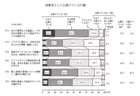 心がけている行動 (H25年度 消費者意識調査).png