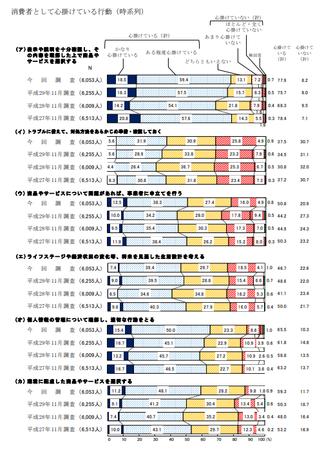 心がけている行動 (H30年度 消費者意識調査).png