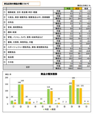 折込みチラシ調査2013(商品分類).png