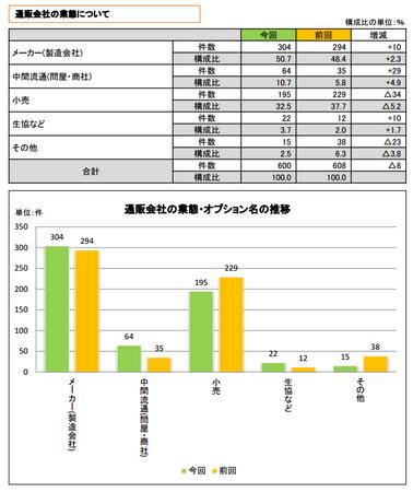 折込みチラシ調査2013(通販会社業態).png
