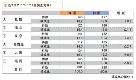 折込みチラシ調査2015(エリア).png