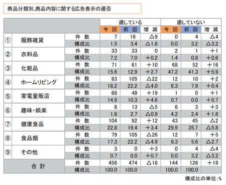 折込みチラシ調査2015(商品広告表示適否_商品分類).png