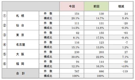 折込みチラシ調査2019(エリア).png