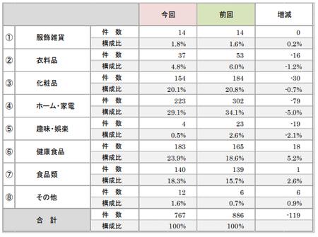 折込みチラシ調査2019(商品分類).png
