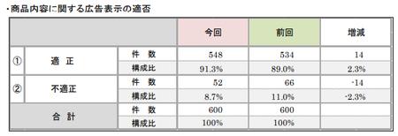 折込みチラシ調査2019(商品広告表示適否).png