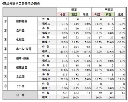 折込みチラシ調査2019(商品広告表示適否_商品分類).png