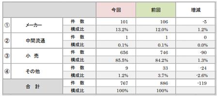 折込みチラシ調査2019(業態).png