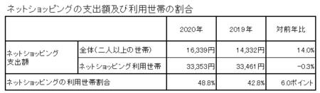 支出額・割合(2020).png