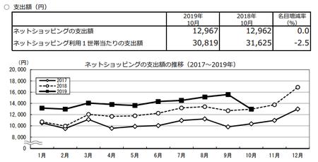 支出額・推移(2019.10).png