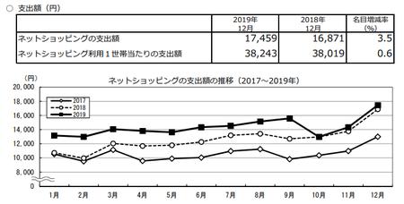 支出額・推移(2019.12).png