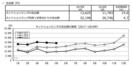 支出額・推移(2019.5).png