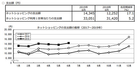 支出額・推移(2019.6).png