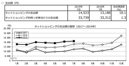支出額・推移(2019.7).png