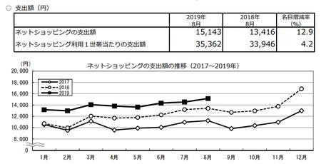 支出額・推移(2019.8).png