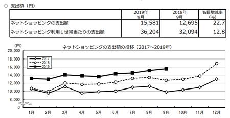 支出額・推移(2019.9).png