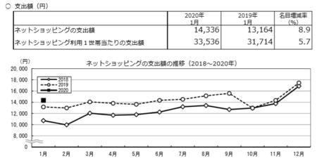 支出額・推移(2020.1).png