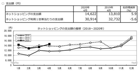 支出額・推移(2020.4).png