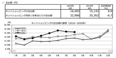 支出額・推移(2020.8).png