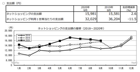 支出額・推移(2020.9).png