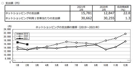 支出額・推移(2021.2).png
