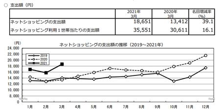 支出額・推移(2021.3).png