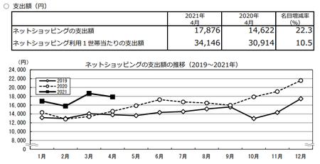 支出額・推移(2021.4).png