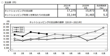 支出額・推移(2021.5).png