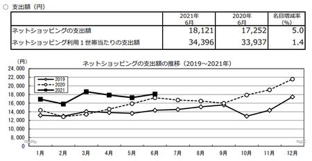支出額・推移(2021.6).png
