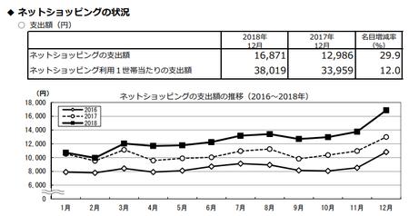 支出額・推移(h30.12).png