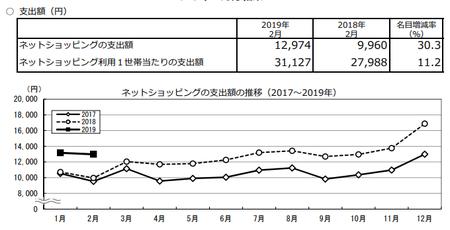 支出額・推移(h31.2).png