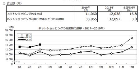 支出額・推移(h31.3).png