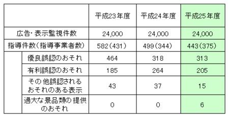 東京都ネット監視件数(25年度).png
