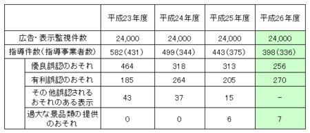東京都ネット監視指導件数 (26年度).png