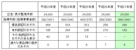東京都ネット監視指導件数 (27年度).png