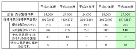 東京都ネット監視指導件数 (28年度).png