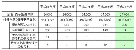 東京都ネット監視指導件数 (29年度).png