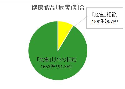 東京都危害相談_健食1 (28年度).png