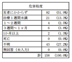 東京都危害相談_健食2 (28年度).png