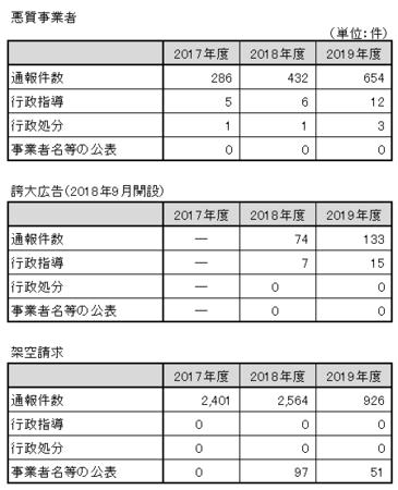 東京都悪質事業者通報件数.png