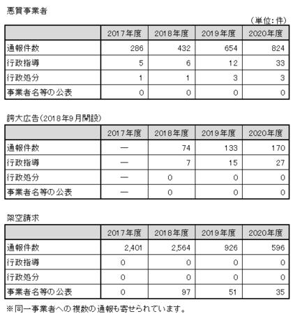 東京都悪質事業者通報件数(R.2).png