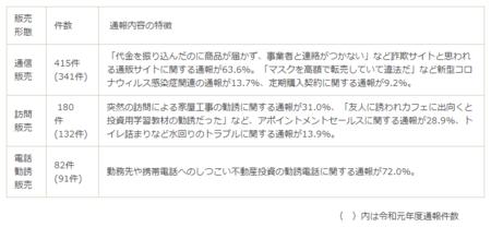 東京都悪質事業者通報内訳(R.2).png
