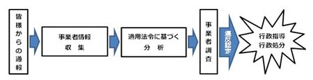 東京都悪質情報サイト流れ.png